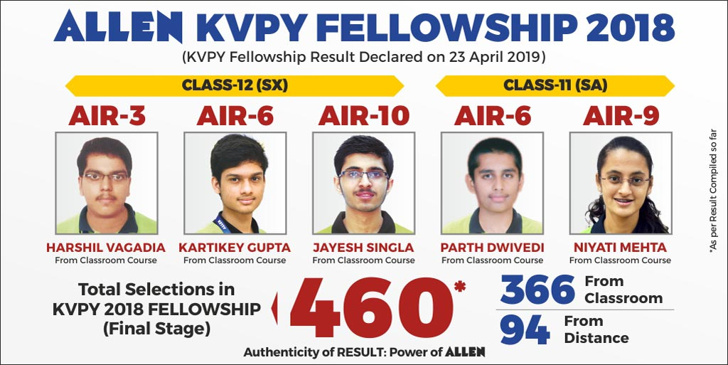 KVPY 2019 Result Stage-II